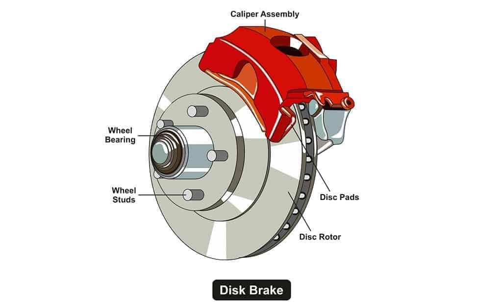 Illustration of a disk brake system infographic diagram.