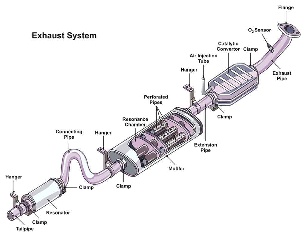 Illustration of an exhaust system infographic diagram.
