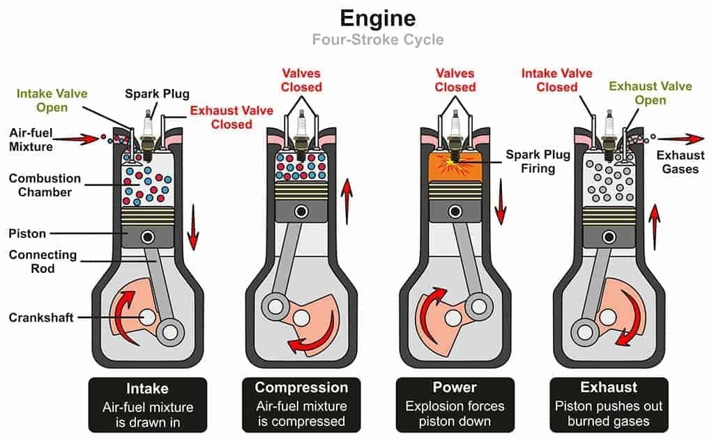 Automotive Engine Four-Stroke Cycle Infographic Diagram.
